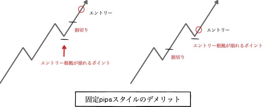 固定pipsスタイルのデメリット