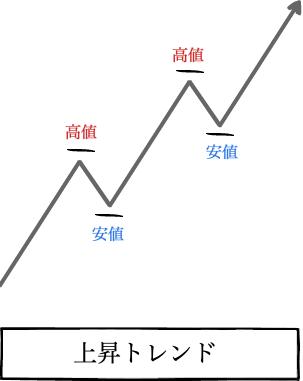上昇トレンドの定義