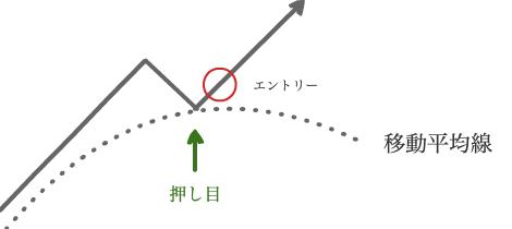 移動平均線との組み合わせ