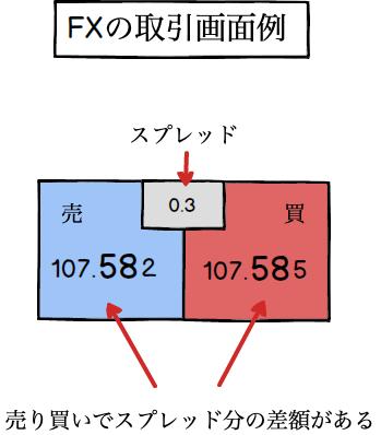 FXの取引画面例