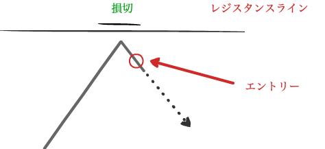 逆張り例1
