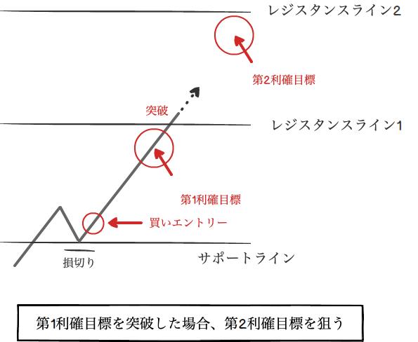 第1利確目標を突破した場合、第2利確目標を狙う