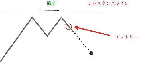 逆張り例2