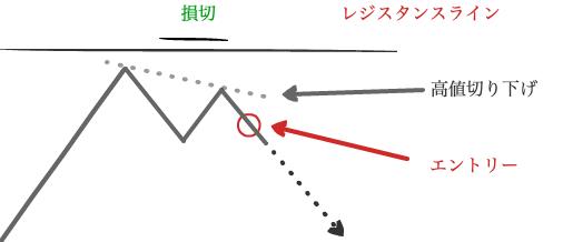 逆張り例3