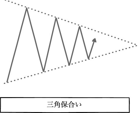 三角保合い