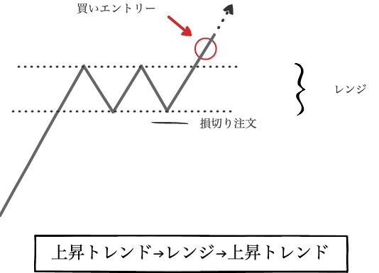 上昇トレンド→レンジ→上昇トレンド