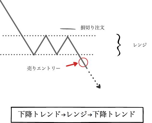 下降トレンド→レンジ→下降トレンド